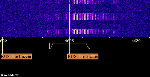 Can YOU solve the mystery of UVB-76? Radio station has 'buzzed' every second since the 1970s - but no one knows why 243A23B600000578-2877988-image-a-74_1419271543269