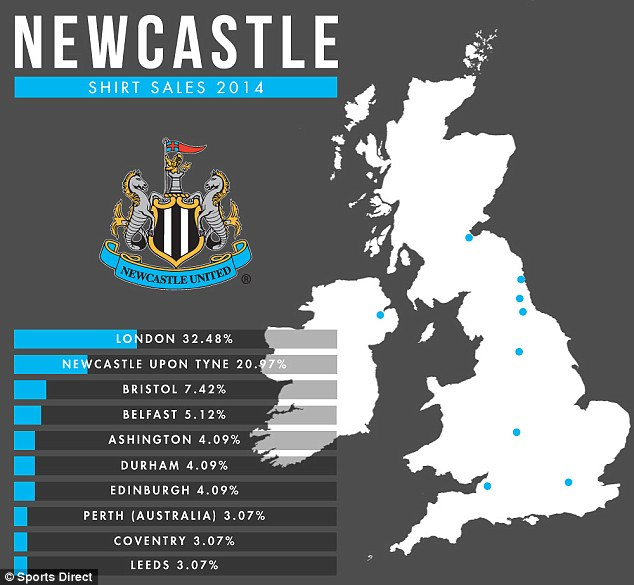 Novi dres za sezonu 2013/14? - Page 9 24EF796900000578-2921301-More_Newcastle_shirts_were_sold_in_London_then_in_Newcastle_Belf-a-104_1421937536804
