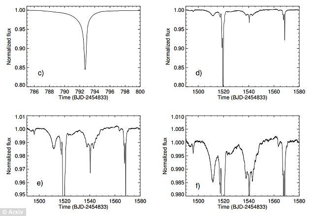 L'étoile KIC 8462852 - Page 3 2D641F2300000578-0-image-a-17_1444782896428