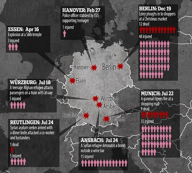 Germany's year from hell: How the country has been rocked by seven terror attacks leaving 22 dead 3B8BB0BB00000578-0-image-a-3_1482257060982