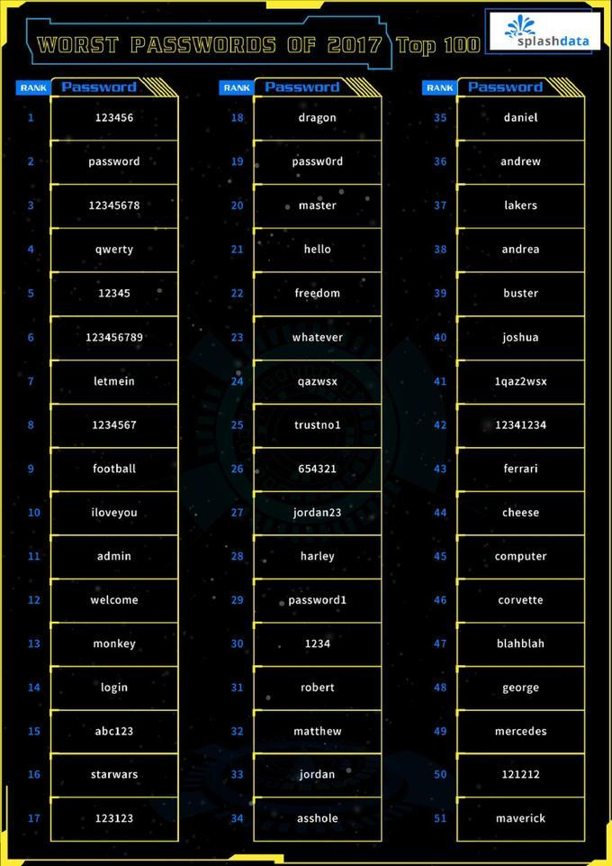 Les mots de passe les plus utilisés XVMceeb827a-eaec-11e7-a21e-73bbc11cd52d-805x1138