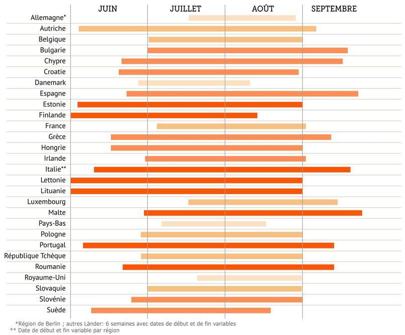 Durée des vacances estivales (comparaison entre les pays européens) XVM9fc5836e-20d8-11e5-969c-01e7b87635e4-805x667