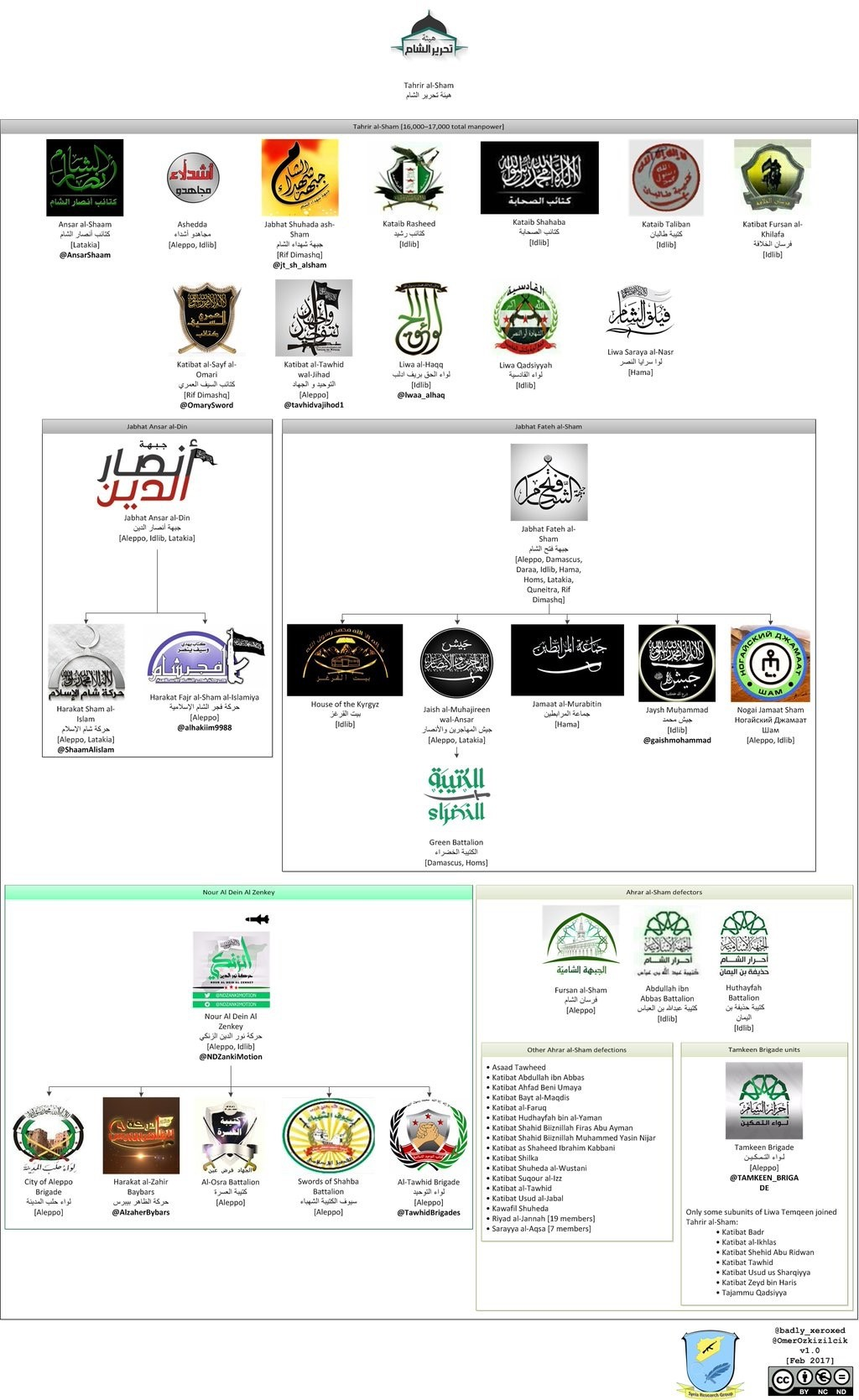 Guerre Civile en Syrie ( LISEZ LE PREMIER POST ! ) - Statut spécial  - - Page 38 BvqPDV