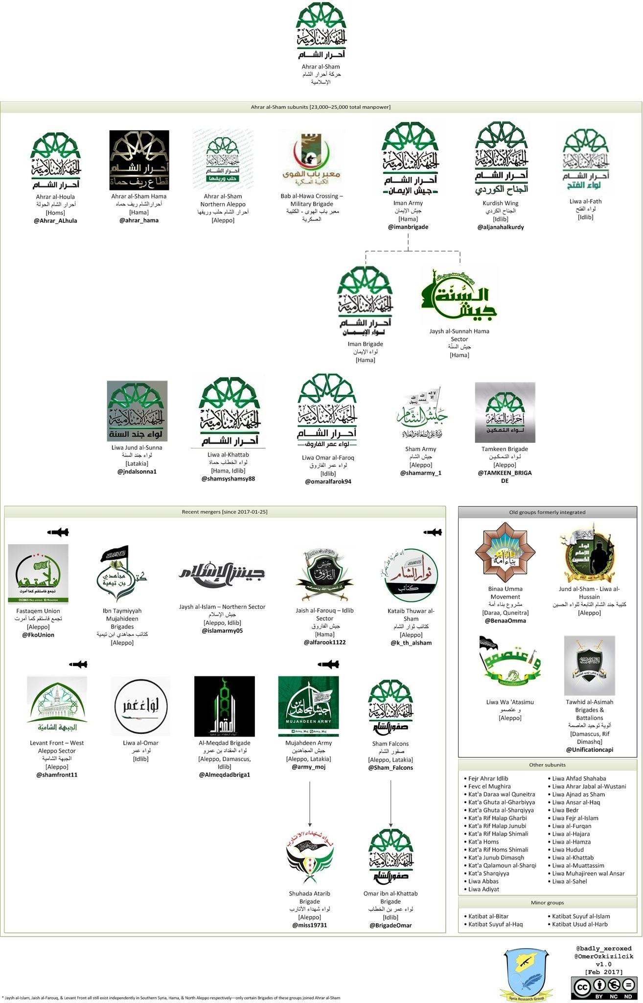 Guerre Civile en Syrie ( LISEZ LE PREMIER POST ! ) - Statut spécial  - - Page 38 M4Q66Y