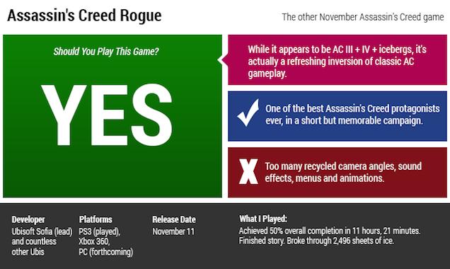 Assassin's Creed Rogue Jqnvnfjk5eqzuswimbf1