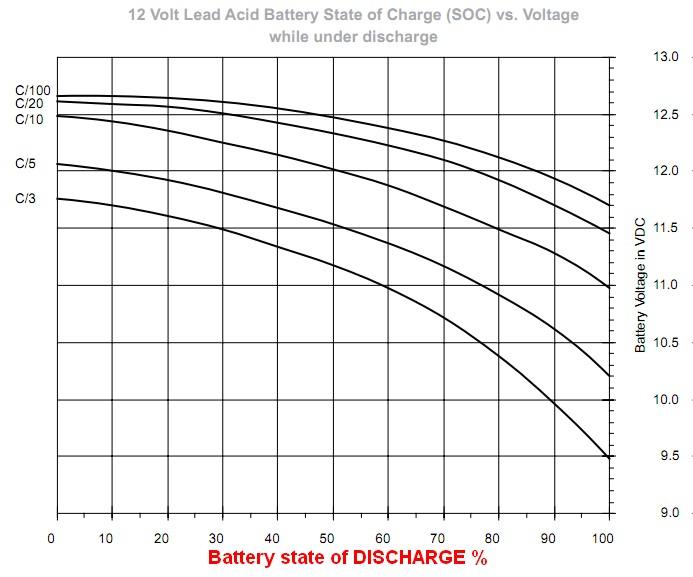 Relación entre voltaje y energía restante en Ah / Wh B2gEX
