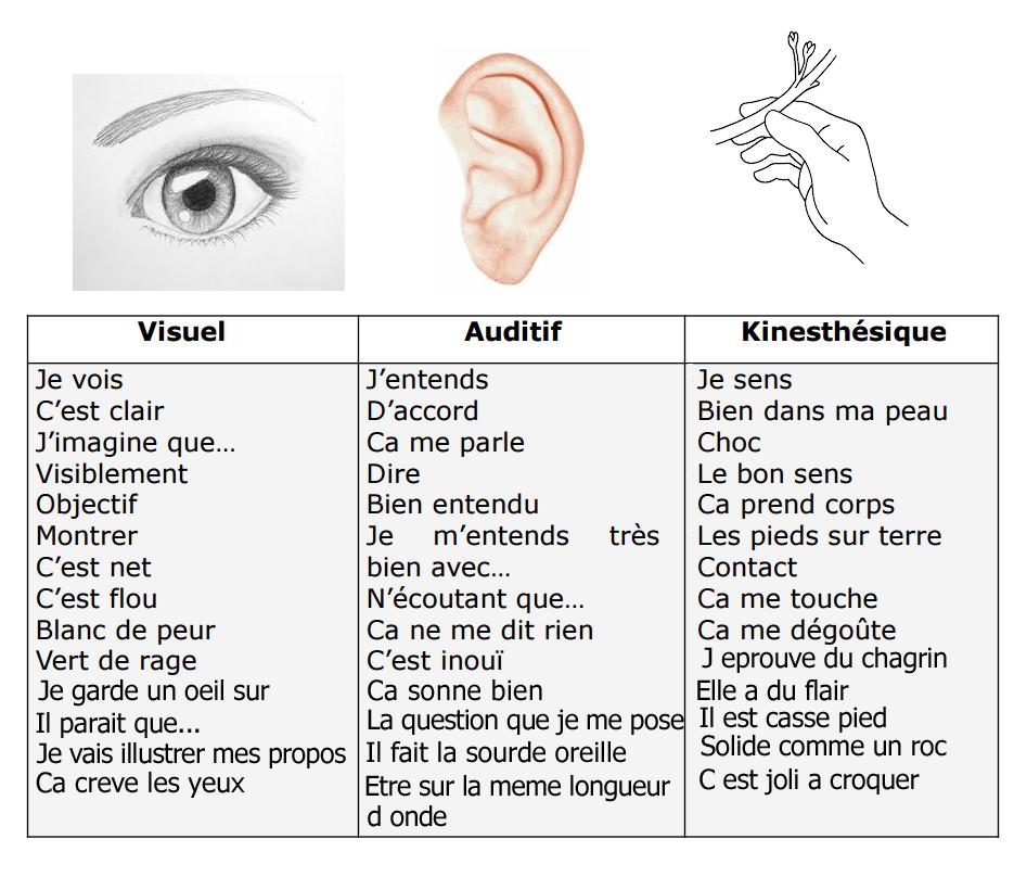 Mémoire visuelle, auditive et tactile/kinesthésique VAK
