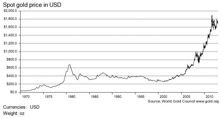 ¿Mala época para el oro? - Página 18 WGC-Gold-price-1
