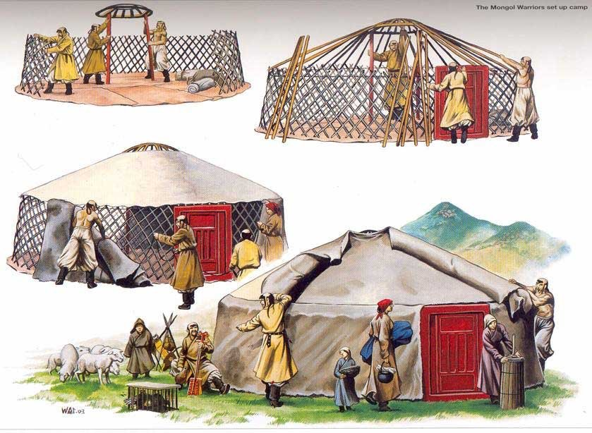 Action at A Distance, Good Simple Ideas Ger_Mongolian_yurt_