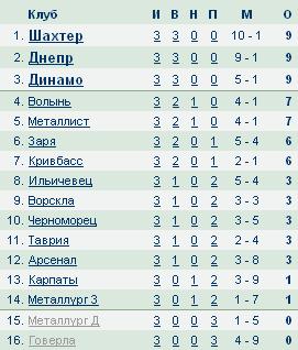 Чемпионат Украины по футболу 2012/2013 6e45ec5c5496