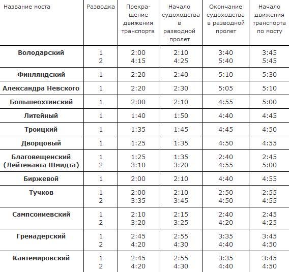 График разводки мостов через Неву на 2009 год. 1b8dd2616c4f
