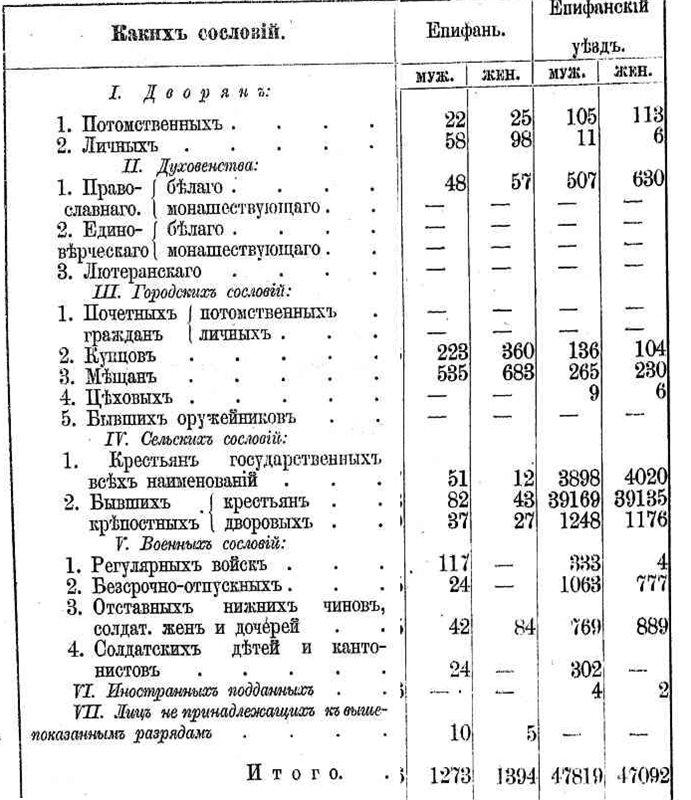 Географическое положение, административно- территориальное отношение Епифани, население Епифани F927cf547ee5