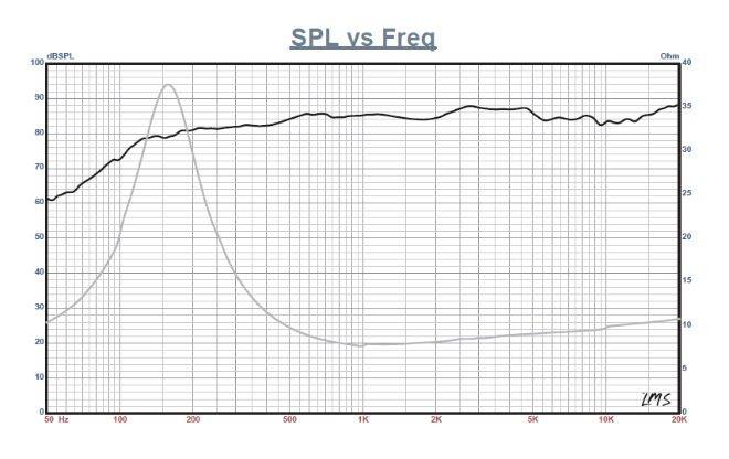 Altoparlanti Full Range Fountek FE50, FR135EX, in alluminio/neodimio 364190954_725