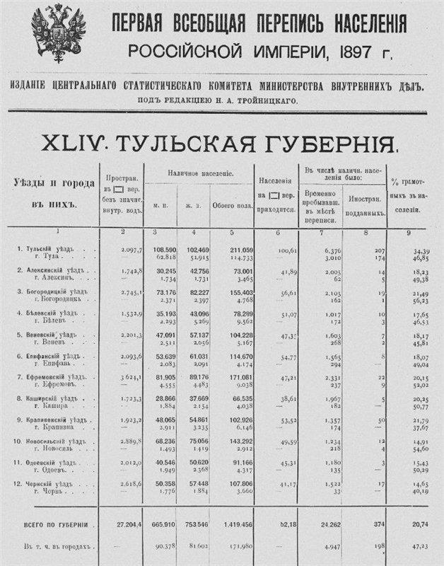 Географическое положение, административно- территориальное деление и население Тульской губернии F69c008f1ae0