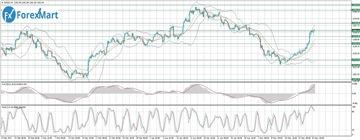 Аналитика от компании ForexMart - Страница 17 E248a0a4fee3t