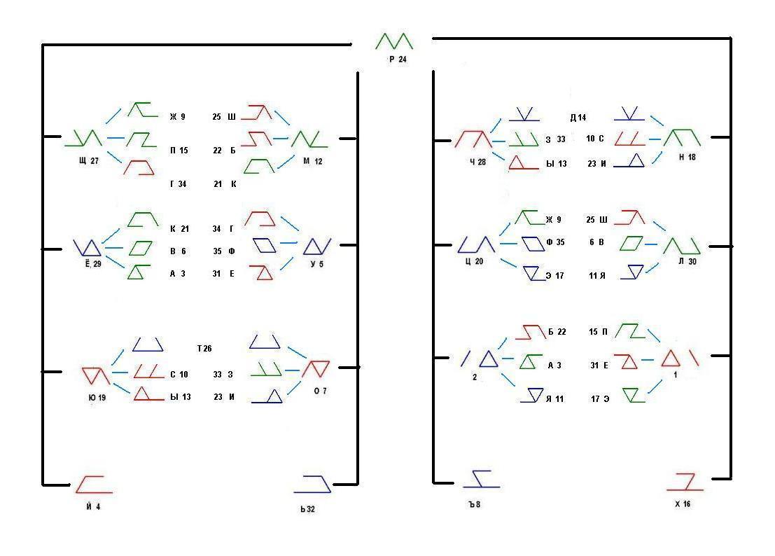 Классификация рун на основании метода дополнений. 48631f26f0d3