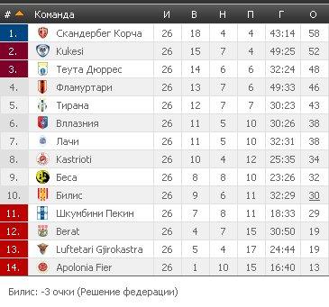 Результаты футбольных чемпионатов сезона 2012/2013 (зона УЕФА) - Страница 2 F6f54816741f