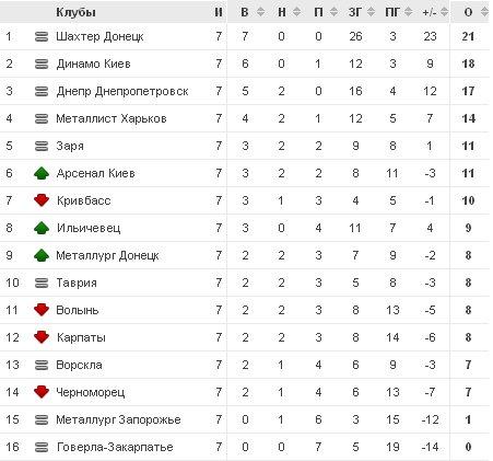 Чемпионат Украины по футболу 2012/2013 30911703a26f