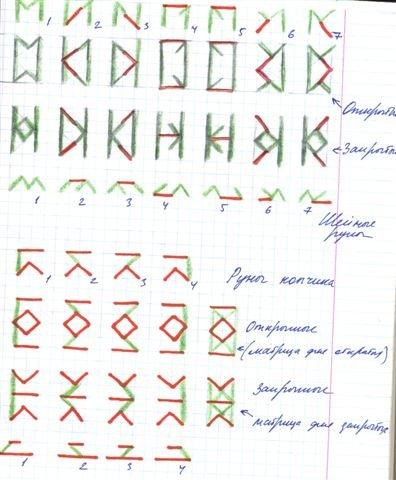 Топологии Рун Русского Рода 592dfa478e3d