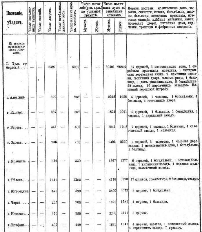 Географическое положение, административно- территориальное деление и население Тульской губернии Edd3c7db8caf