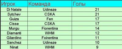 Турнирная таблица 1 сезона Чемпионшип 3e43cf475496