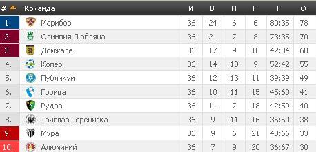 Результаты футбольных чемпионатов сезона 2012/2013 (зона УЕФА) - Страница 4 640d3cadca0e