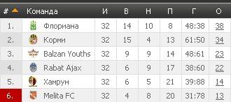 Результаты футбольных чемпионатов сезона 2012/2013 (зона УЕФА) - Страница 2 C196fe18ec3a