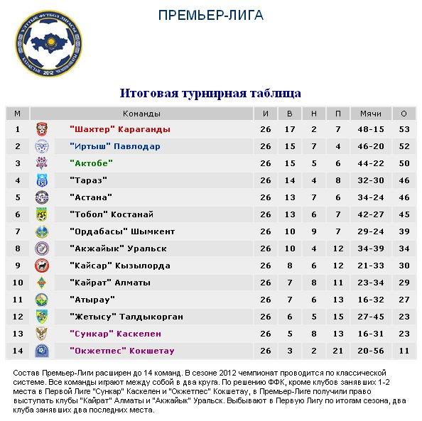 Результаты футбольных чемпионатов сезона 2012/2013 (зона УЕФА) D7e6bfd73323
