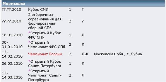 КАЛЕНДАРНЫЙ ПЛАН на 2010 год  проводимых Федерацией рыболовного спорта Санкт-Петербурга 4b435fe45b3a