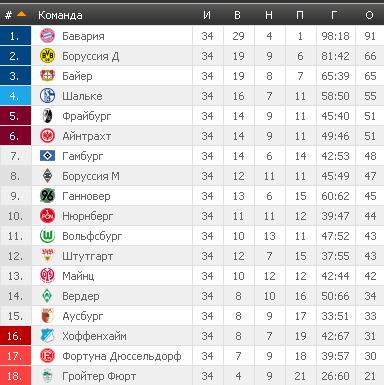 Результаты футбольных чемпионатов сезона 2012/2013 (зона УЕФА) - Страница 2 6ce3b4f8cdaa