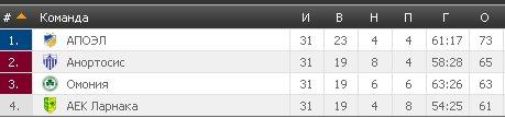 Результаты футбольных чемпионатов сезона 2012/2013 (зона УЕФА) - Страница 3 F4f7a59a8202