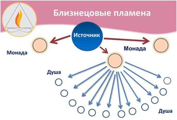 БЛИЗНЕЦОВОЕ ПЛАМЯ: его происхождение и отличие от родственной души Fb37f06a09eb