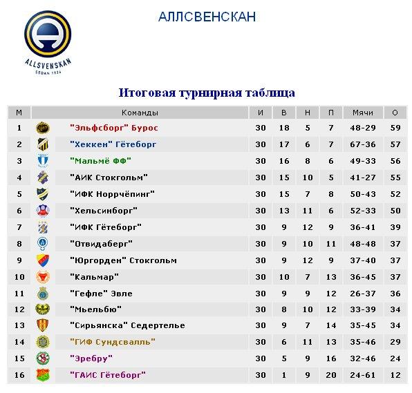 Результаты футбольных чемпионатов сезона 2012/2013 (зона УЕФА) 1187256b7015