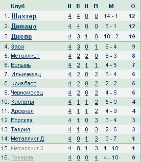 Чемпионат Украины по футболу 2012/2013 2296f39c2fb5
