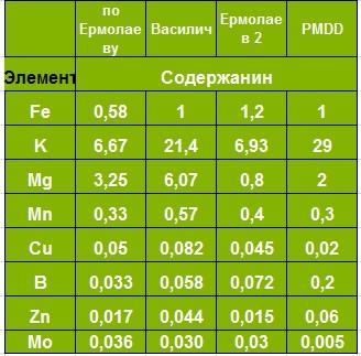 Питание аквариумных растений. - Страница 2 44ff3550e088