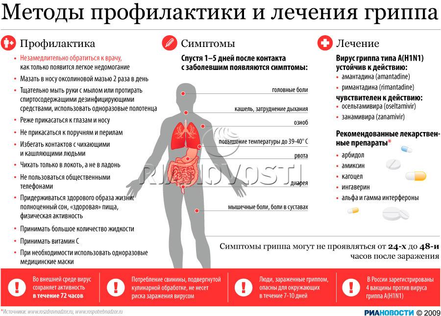 ОРВИ, грипп и прививка против гриппа - Страница 3 28733ca8f72f
