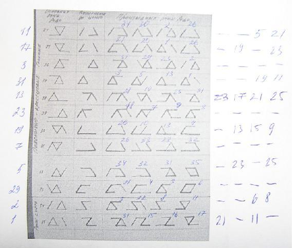 Классификация рун на основании метода дополнений. C73070b8c745