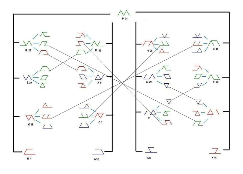 Классификация рун на основании метода дополнений. F5275aefef39