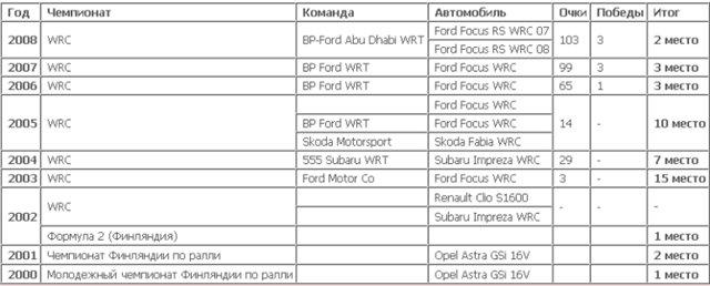 Пилоты WRC 167aead2bc96