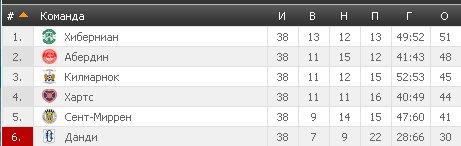 Результаты футбольных чемпионатов сезона 2012/2013 (зона УЕФА) - Страница 3 0a31f3571b93