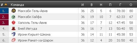 Результаты футбольных чемпионатов сезона 2012/2013 (зона УЕФА) - Страница 3 4a425efd9b74