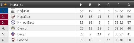 Результаты футбольных чемпионатов сезона 2012/2013 (зона УЕФА) - Страница 3 36e4d1cacedd