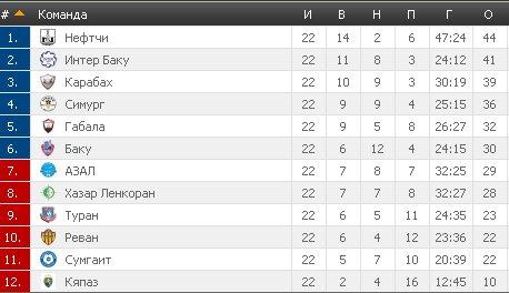 Результаты футбольных чемпионатов сезона 2012/2013 (зона УЕФА) - Страница 3 9101ef47179c