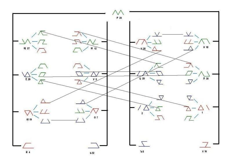 Классификация рун на основании метода дополнений. Bc33bc1ea648