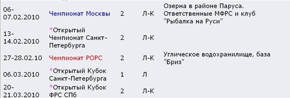 КАЛЕНДАРНЫЙ ПЛАН на 2010 год  проводимых Федерацией рыболовного спорта Санкт-Петербурга C138c2bf7929