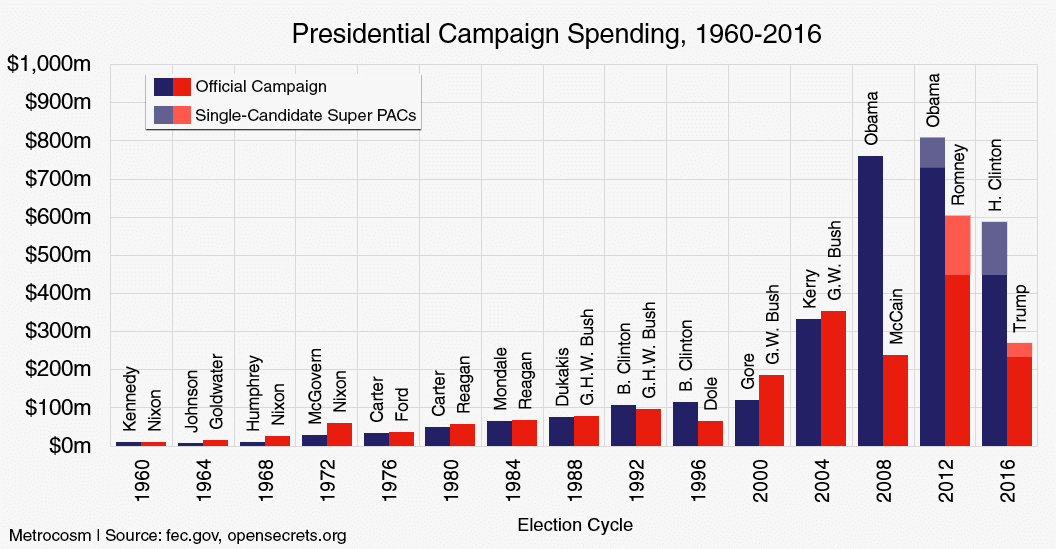 Election présidentielle USA - Page 20 Historical-presidential-campaign-spending