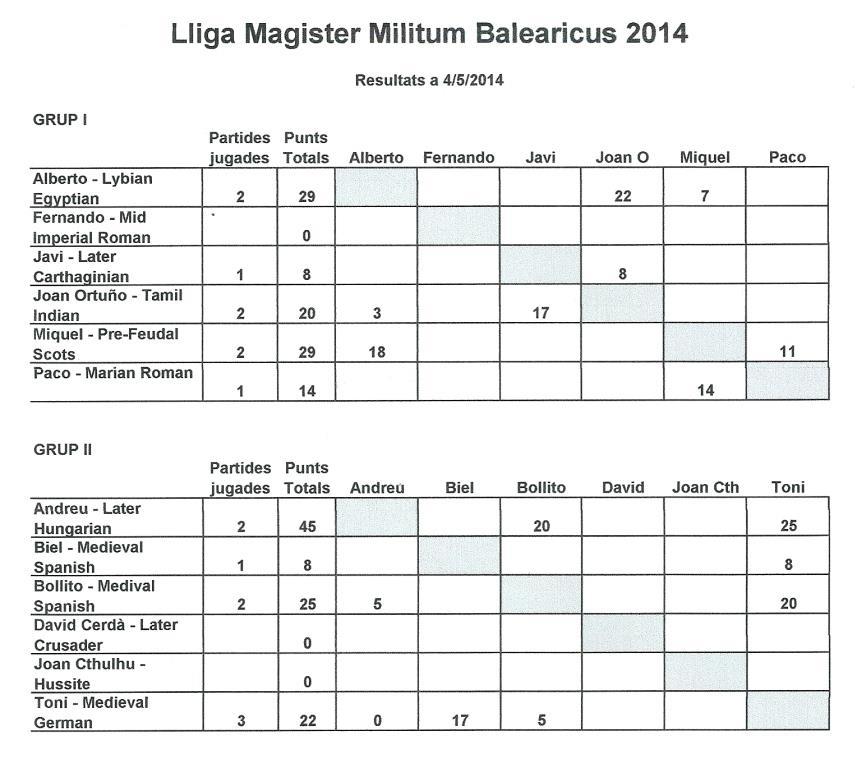 Lliga MMI / MMB 2014 05042014_zps34005f92