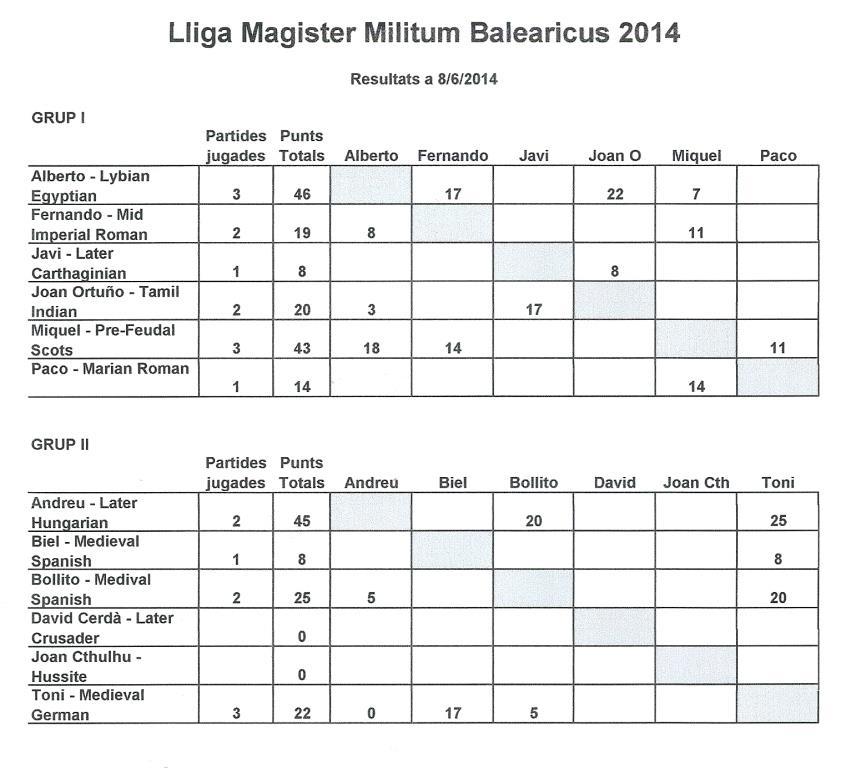 Lliga MMI / MMB 2014 06082014_zpsf523f990