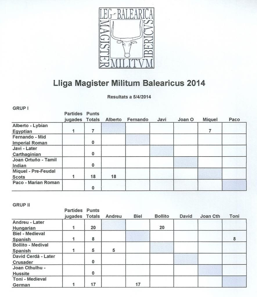 Lliga MMI / MMB 2014 Resultats5-4-2014_zpsa7240864