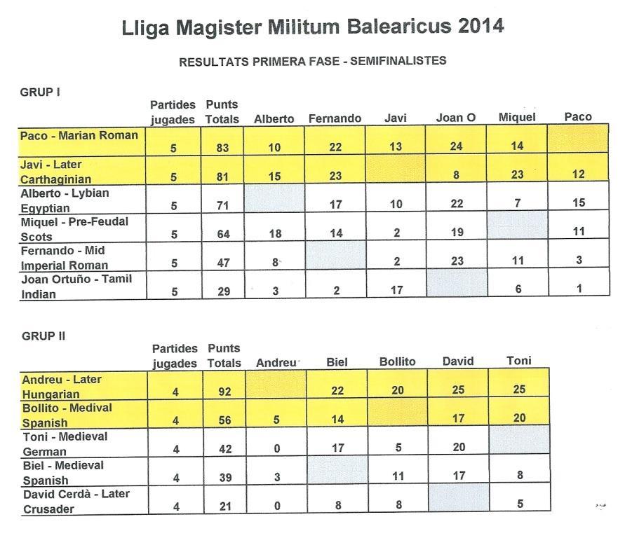 Lliga MMI / MMB 2014 SEMIFINALb_zps26b3fd7e
